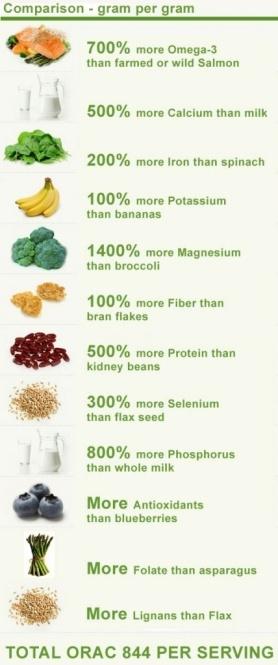 chia seed comparison